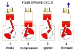 Auto_Basics_four stroke cycle piston engine